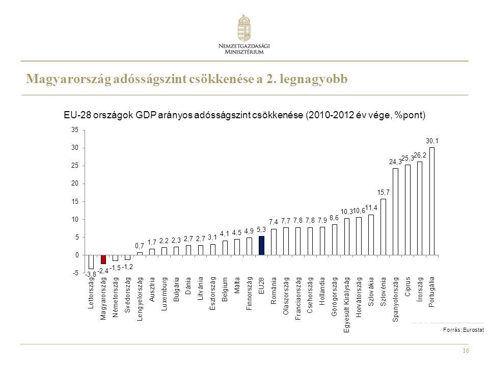 16 Forrás: Eurostat EU-28 országok GDP arányos adósságszint csökkenése (2010-2012 év vége, %pont) Magyarország adósságszint csökkenése a 2. legnagyobb