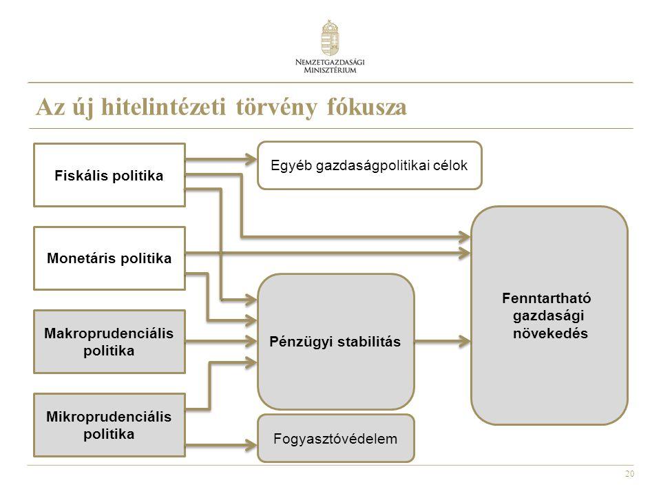20 Az új hitelintézeti törvény fókusza Fiskális politika Monetáris politika Makroprudenciális politika Mikroprudenciális politika Fenntartható gazdasá