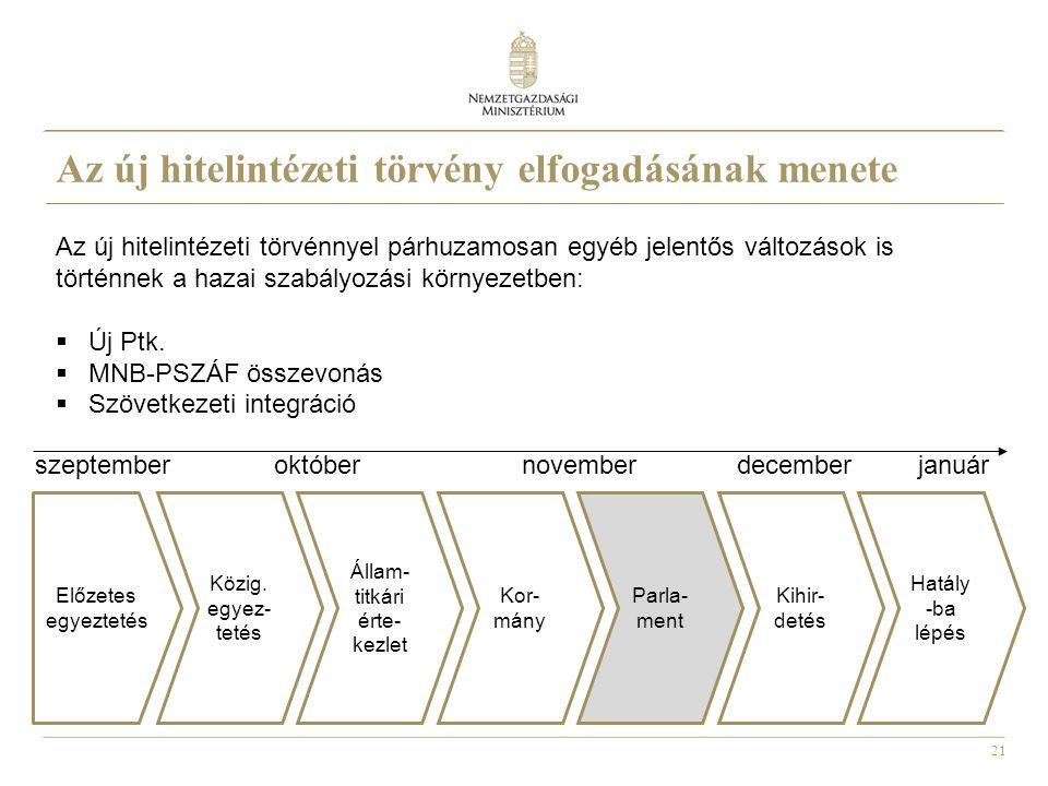 21 Az új hitelintézeti törvény elfogadásának menete Előzetes egyeztetés Közig. egyez- tetés Állam- titkári érte- kezlet Kor- mány Parla- ment Kihir- d