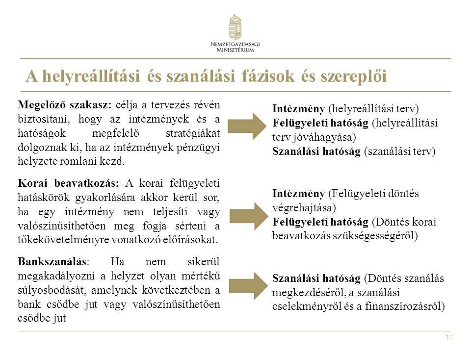 32 Megelőző szakasz: célja a tervezés révén biztosítani, hogy az intézmények és a hatóságok megfelelő stratégiákat dolgoznak ki, ha az intézmények pén