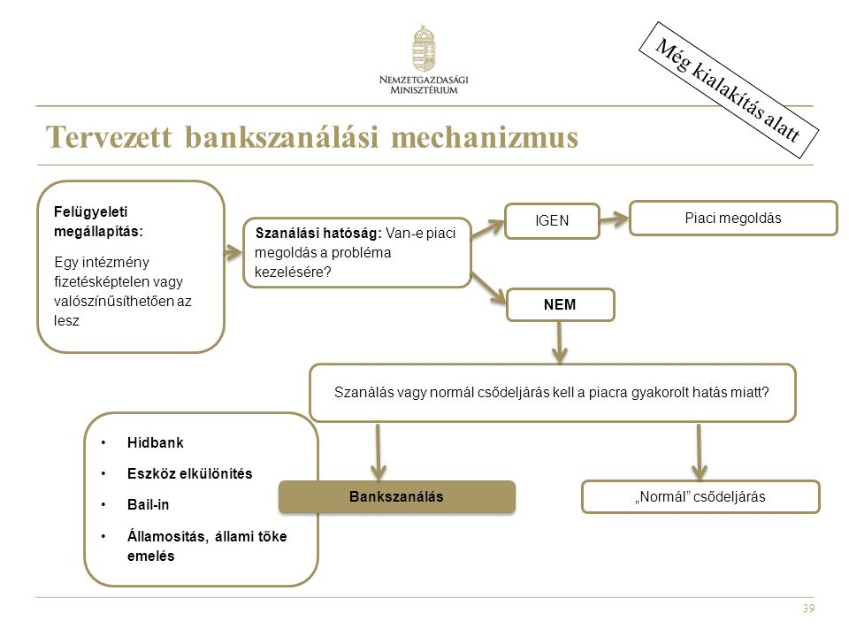 39 •Hídbank •Eszköz elkülönítés •Bail-in •Államosítás, állami tőke emelés Tervezett bankszanálási mechanizmus Még kialakítás alatt Szanálási hatóság: