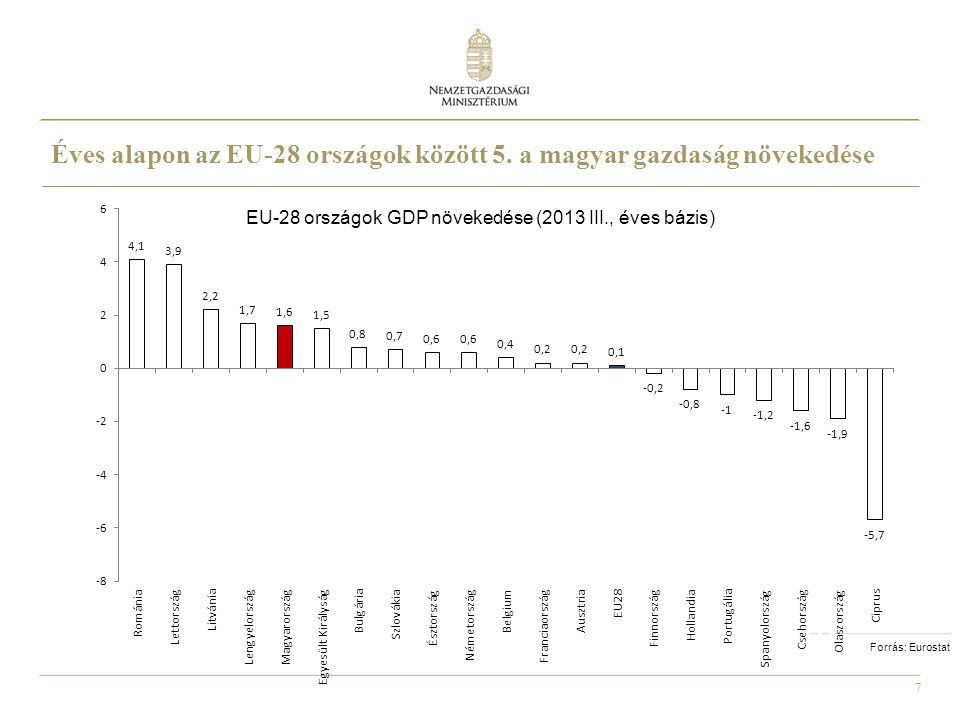 7 EU-28 országok GDP növekedése (2013 III., éves bázis) Forrás: Eurostat Éves alapon az EU-28 országok között 5. a magyar gazdaság növekedése