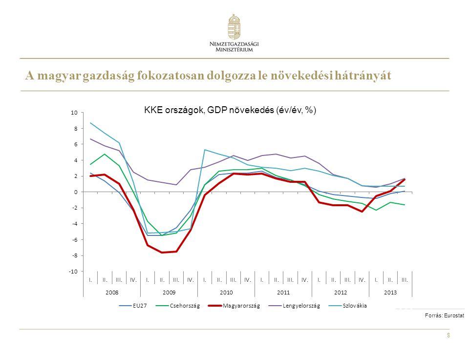 8 KKE országok, GDP növekedés (év/év, %) Forrás: Eurostat A magyar gazdaság fokozatosan dolgozza le növekedési hátrányát