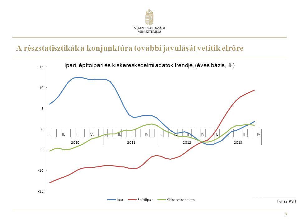 10 Forrás: KSH Növekedési hozzájárulások, termelési oldal (éves, %) A 2012-es recesszió után az idei növekedést a mezőgazdaság, az ipar és az építőipar húzza