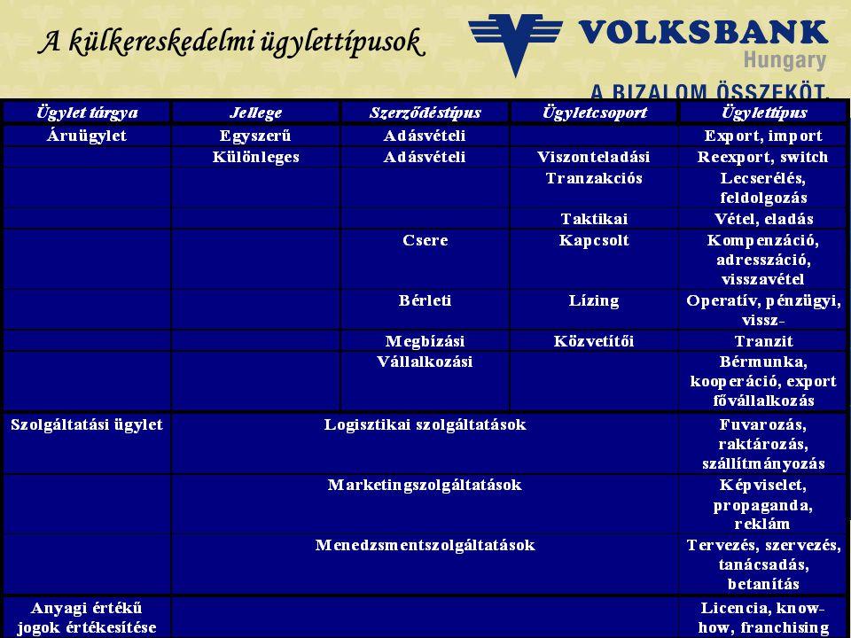 Dr. Blazovich László Volksbank, Szeged A külkereskedelmi ügylettípusok