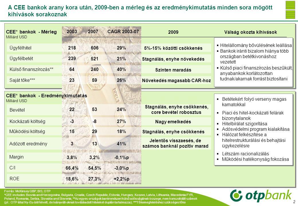 20032007 +300% 3 A CEE régióban a konvergencia és az olcsó források fűtötték a tradicionális banki modell növekedését, míg a fejlett világban új üzleti modell alakult ki – de nem vezetett tartós sikerre CEE régió bankjai Fejlett világ bankjai Adózott eredmény mrd USD Adózott eredmény mrd USD Üzleti modell HitelfelvevőkBankBetétesek HitelfelvevőkBank Fekete Doboz Meg- takarítók •Befektetési bankok •értékpapírosítás •összecsomagolás •Hitelminősítők •Hitelbiztosítók •Bankok •Befek- tetési alapok •Biztosítók Forrás: McKinsey GBP, CFC, OTP 20032007 +50% Növ.