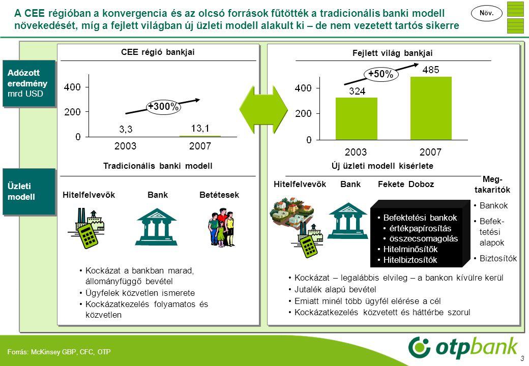 """4 A konvergencia – ami a régió növekedésének fő hajtóereje – az elmúlt években a globális likviditásbőséggel együtt gyors – néhol túl gyors - növekedést eredményezett Közép – Kelet Európában Forrás: Eurostat, Bloomberg, központi bankok *CEE: Lengyelország, Csehország, Szlovákia, Magyarország, Bulgária Konvergencia """"Olcsó pénz Munkatermelékenység a régióban és Németországban (1 EUR bérköltséggel előállítható hozzáadott érték) A régió kockázati megítélésének alakulása 2007."""