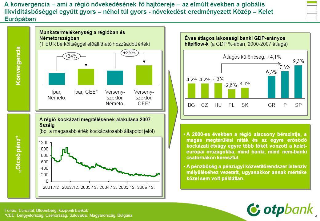 15 Az OTP a válság miatt növekvő kockázatokat a hitelfolyósítások visszafogásával, szigorításával és az Adósvédelmi Programmal csökkenti Adósvédelmi programot igénybevevők száma, és aránya, OTP*  2008 novemberétől  Devizahitelezés visszafogása (CHF helyett EUR; JPY csak privát banki ügyfeleknek)  Szigorúbb maximális LTV alkalmazása (új maximum: 60-75%)  Óvatosabb ingatlan értékelés  Jövedelemigazolás nélküli konstrukciók felfüggesztése  2009-ben  Forintban fix törlesztő részlet és termékcsomag kialakítása az EUR hiteleknél is  Meglévő elemek  Prolongáció, szüneteltetés, halasztás, forintra való átváltás, adósságrendezés  Díjmentes előtörlesztés 2009.