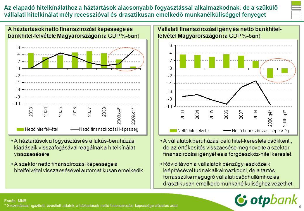 17 A vállalatok sokktűrő képességét Magyarországon a megszokottá vált volatilis gazdasági környezet mellett a nemzetközileg alacsony és jelentős részben az anyavállalatokkal szembeni adósság is erősíti •Alacsony eladósodás nemzetközi összevetésben •Ezen belül is jelentős, közel 30% az anyavállalati hitelek súlya •Megszokott a volatilis gazdasági és szabályozási környezet, gyors alkalmazkodás a múltbeli sokkokhoz (rendszerváltás, orosz válság, fiskális sokkok) •Alacsony eladósodás nemzetközi összevetésben •Ezen belül is jelentős, közel 30% az anyavállalati hitelek súlya •Megszokott a volatilis gazdasági és szabályozási környezet, gyors alkalmazkodás a múltbeli sokkokhoz (rendszerváltás, orosz válság, fiskális sokkok) A nem pénzügyi vállalatok GDP arányos nettó* adóssága** (2007, %) A nem pénzügyi vállalatok*** GDP arányos bruttó adósságának összetevői (%) Forrás: Eurostat, MNB; *A nettó adósság = bruttó adósság- bruttó adósságtípusú követelés.