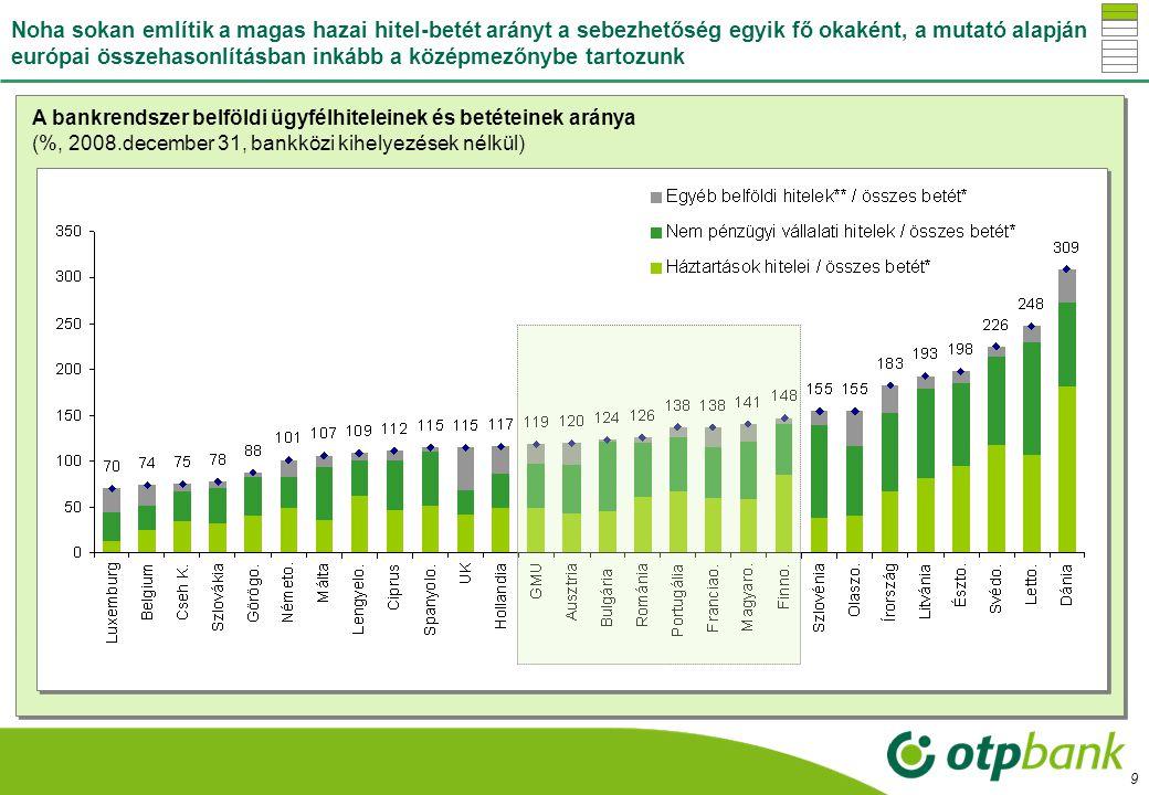 10 A magyar bankrendszer fontos kincse a megtakarítók bizalma: szemben több országgal - pl.