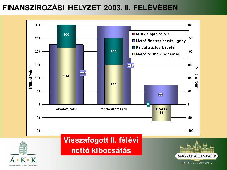FINANSZÍROZÁSI HELYZET 2003. II. FÉLÉVÉBEN Visszafogott II. félévi nettó kibocsátás