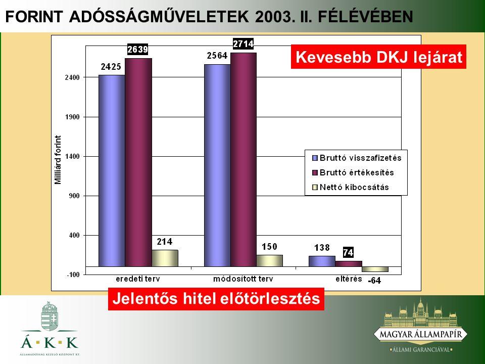 FORINT ADÓSSÁGMŰVELETEK 2003. II. FÉLÉVÉBEN Kevesebb DKJ lejárat Jelentős hitel előtörlesztés