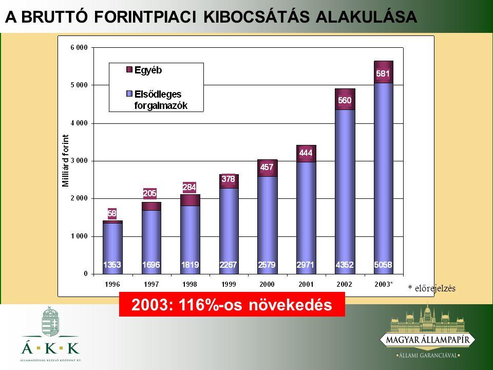 A BRUTTÓ FORINTPIACI KIBOCSÁTÁS ALAKULÁSA * előrejelzés 2003: 116%-os növekedés