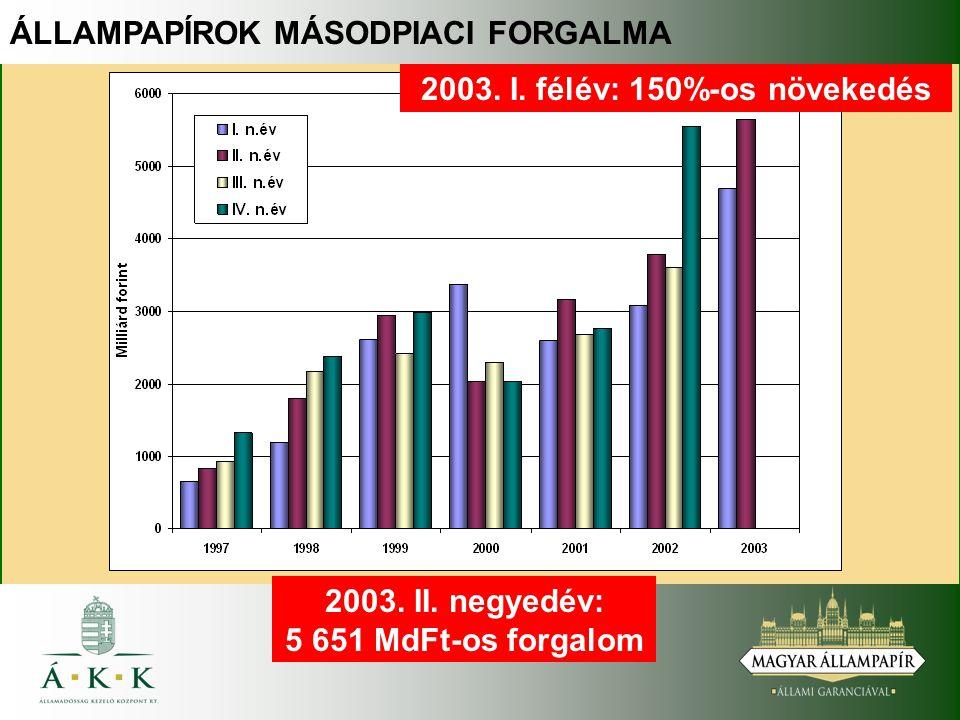 ÁLLAMPAPÍROK MÁSODPIACI FORGALMA 2003. I. félév: 150%-os növekedés 2003. II. negyedév: 5 651 MdFt-os forgalom