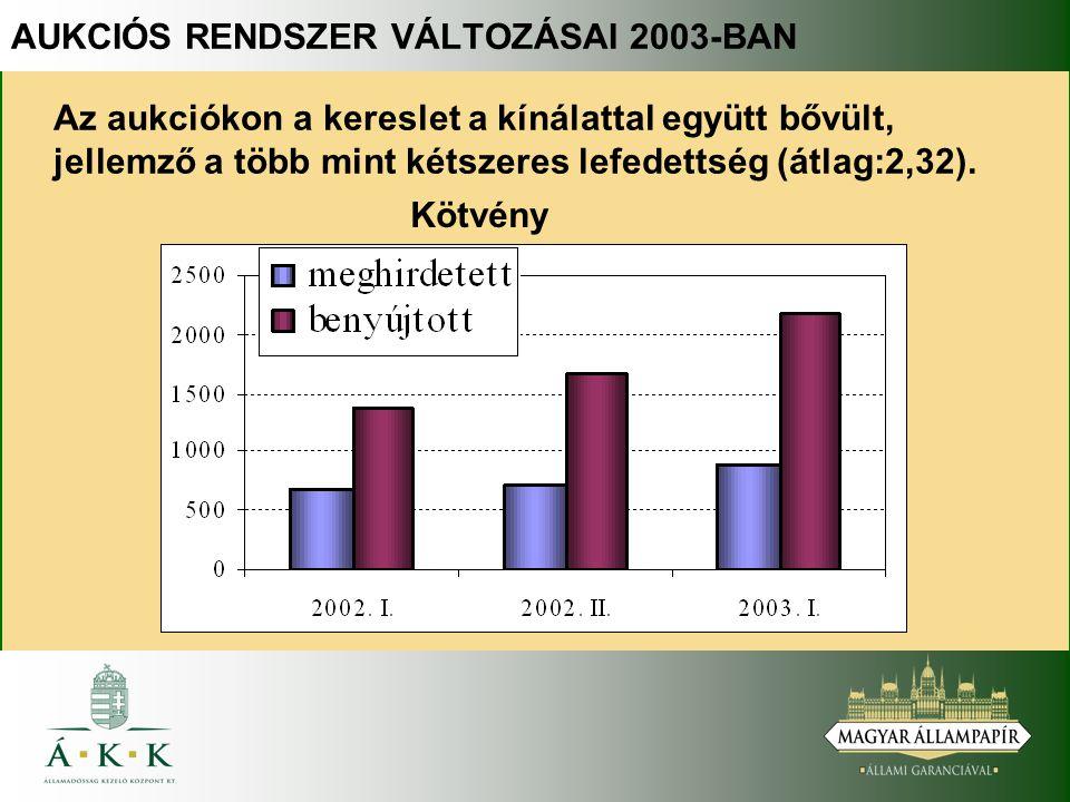 Az aukciókon a kereslet a kínálattal együtt bővült, jellemző a több mint kétszeres lefedettség (átlag:2,32). Kötvény AUKCIÓS RENDSZER VÁLTOZÁSAI 2003-