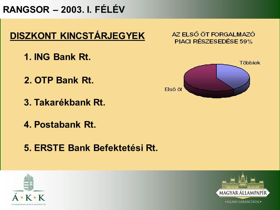DISZKONT KINCSTÁRJEGYEK 4. Postabank Rt. 2. OTP Bank Rt. 1. ING Bank Rt. 5. ERSTE Bank Befektetési Rt. 3. Takarékbank Rt. RANGSOR – 2003. I. FÉLÉV