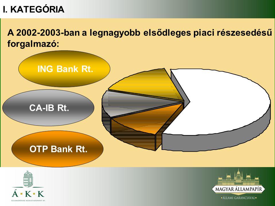 A 2002-2003-ban a legnagyobb elsődleges piaci részesedésű forgalmazó: ING Bank Rt. CA-IB Rt. OTP Bank Rt. I. KATEGÓRIA