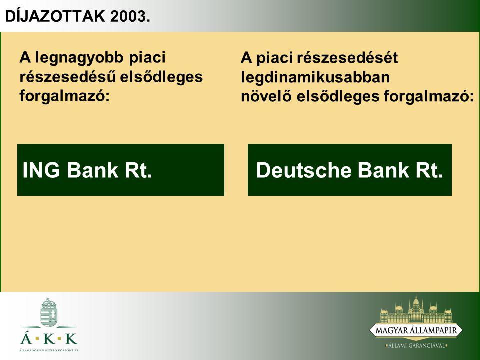 Deutsche Bank Rt. A piaci részesedését legdinamikusabban növelő elsődleges forgalmazó: A legnagyobb piaci részesedésű elsődleges forgalmazó: ING Bank