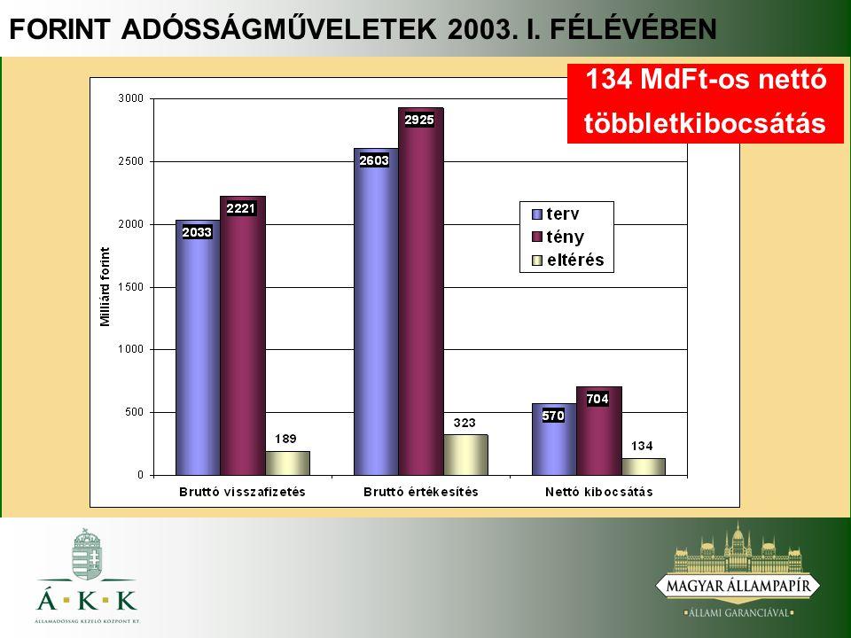 FORINT ADÓSSÁGMŰVELETEK 2003. I. FÉLÉVÉBEN 134 MdFt-os nettó többletkibocsátás
