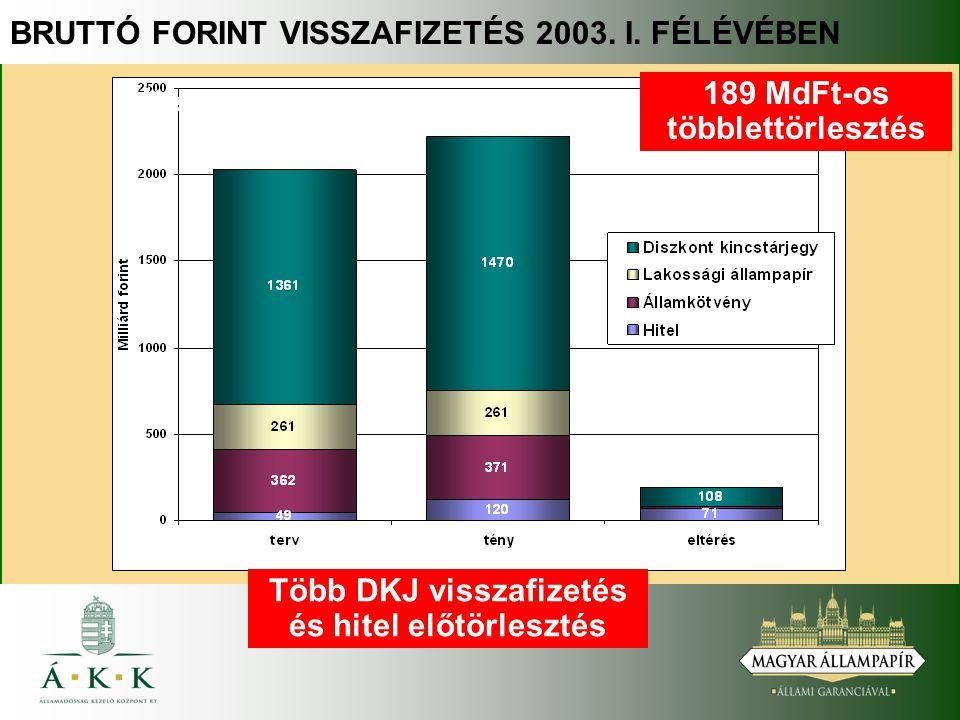 BRUTTÓ FORINT VISSZAFIZETÉS 2003. I. FÉLÉVÉBEN Több DKJ visszafizetés és hitel előtörlesztés 189 MdFt-os többlettörlesztés