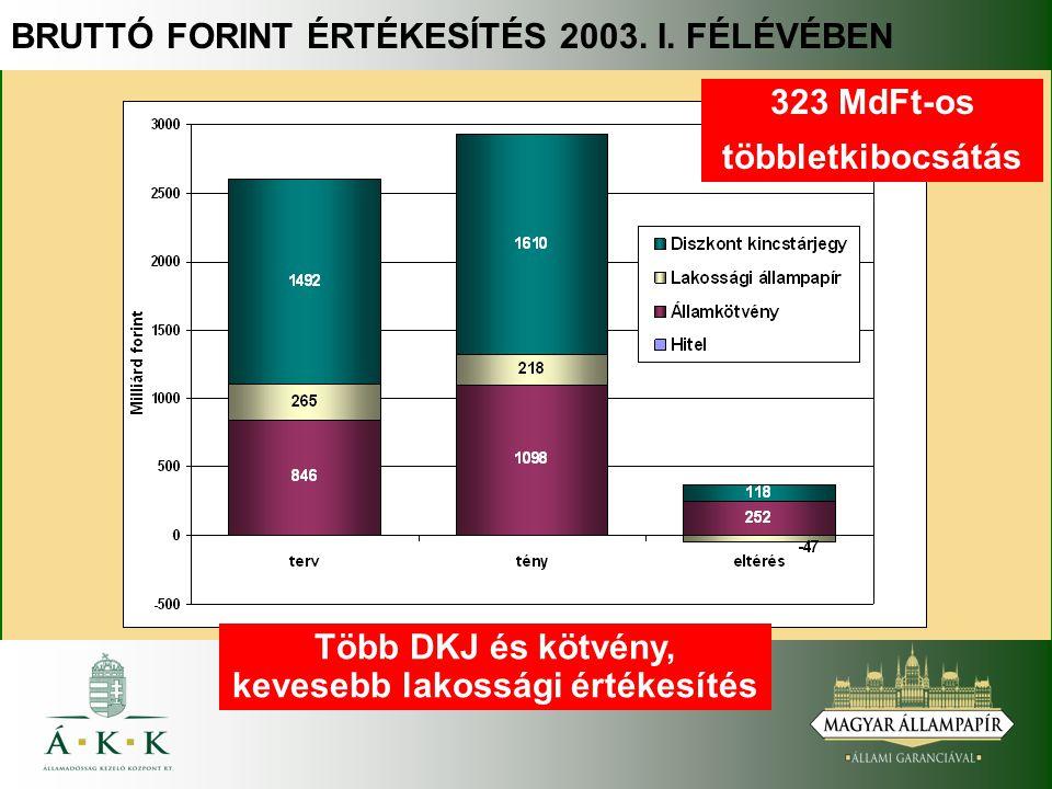 BRUTTÓ FORINT ÉRTÉKESÍTÉS 2003. I. FÉLÉVÉBEN 323 MdFt-os többletkibocsátás Több DKJ és kötvény, kevesebb lakossági értékesítés