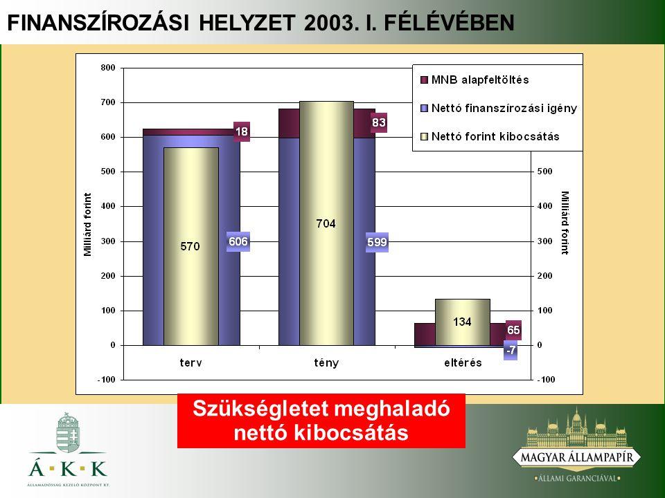 A KÜLFÖLDIEK TULAJDONÁBAN LÉVŐ FORINT ÁLLAMPAPÍR ÁLLOMÁNY ALAKULÁSA 2002-2003-BAN 282 MdFt-os (1 058 mEuro) növekedés Az átlagos hátralévő futamidő 3,43-ről 4,02 évre emelkedett