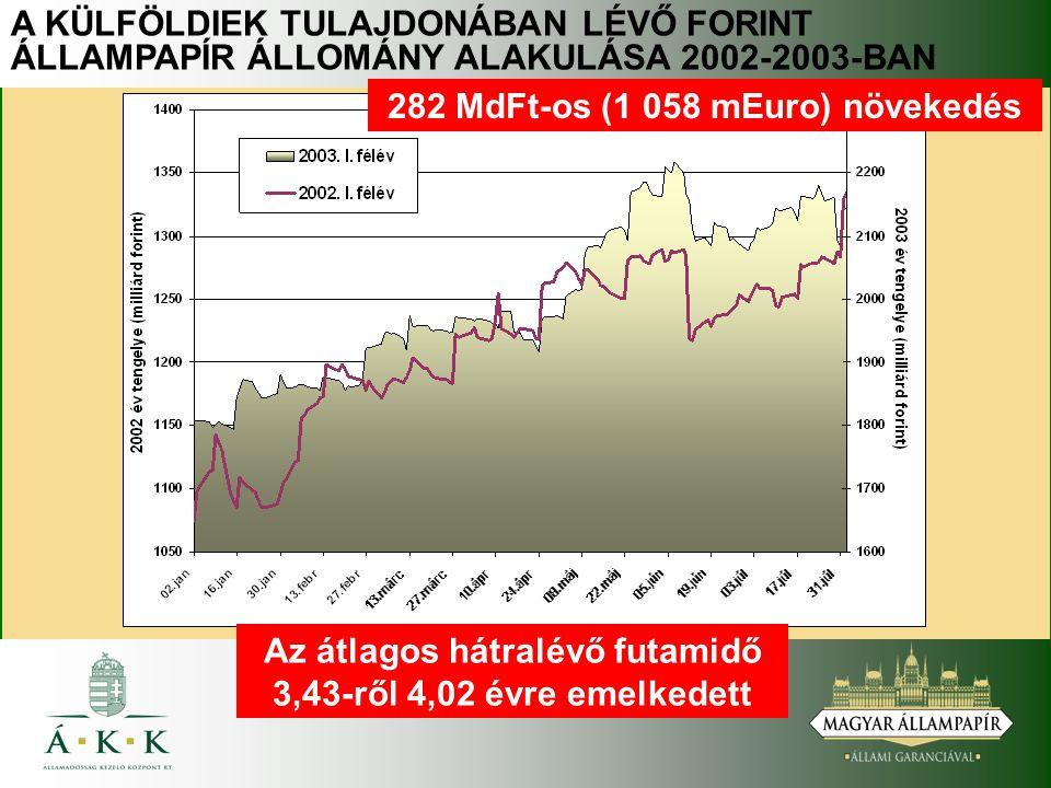 A KÜLFÖLDIEK TULAJDONÁBAN LÉVŐ FORINT ÁLLAMPAPÍR ÁLLOMÁNY ALAKULÁSA 2002-2003-BAN 282 MdFt-os (1 058 mEuro) növekedés Az átlagos hátralévő futamidő 3,