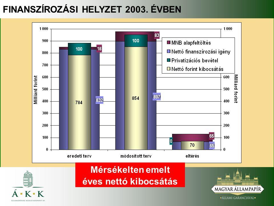 FINANSZÍROZÁSI HELYZET 2003. ÉVBEN Mérsékelten emelt éves nettó kibocsátás