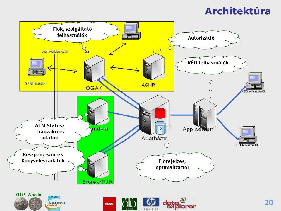 OTP - Apolló 20 Architektúra ATM Státusz Tranzakciós adatok Készpénz szintek Könyvelési adatok Előrejelzés, optimalizációí Autorizáció KÉO felhasználó