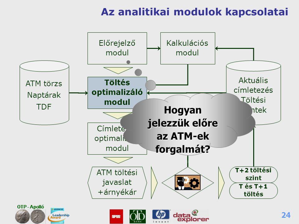 OTP - Apolló 24 Az analitikai modulok kapcsolatai Címletezés optimalizáló modul Előrejelző modul ATM töltési javaslat +árnyékár ATM törzs Naptárak TDF