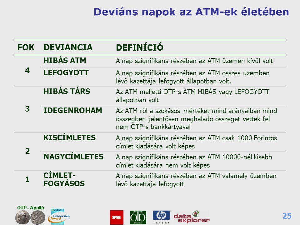 OTP - Apolló 25 Deviáns napok az ATM-ek életében FOKDEVIANCIA DEFINÍCIÓ 4 HIBÁS ATM A nap szignifikáns részében az ATM üzemen kívül volt LEFOGYOTT A n