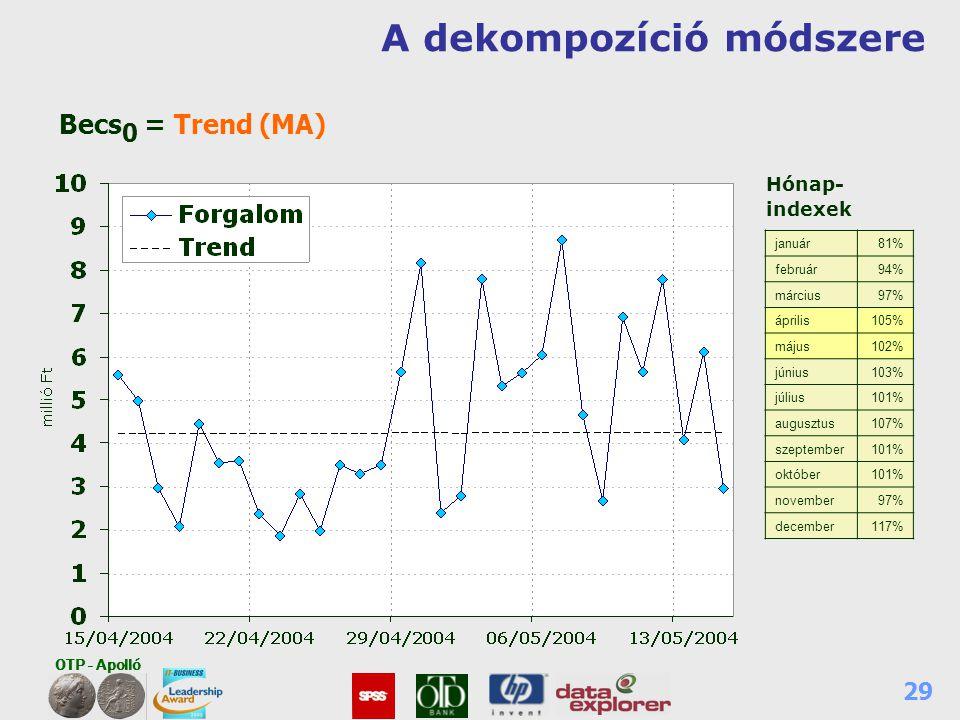 OTP - Apolló 29 A dekompozíció módszere Hónap- indexek január81% február94% március97% április105% május102% június103% július101% augusztus107% szept