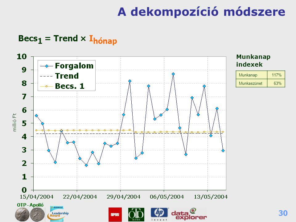 OTP - Apolló 30 A dekompozíció módszere Munkanap117% Munkaszünet63% Munkanap indexek Becs 1 = Trend × I hónap