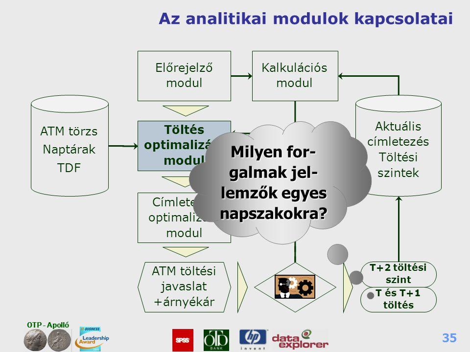 OTP - Apolló 35 Az analitikai modulok kapcsolatai Címletezés optimalizáló modul Előrejelző modul ATM töltési javaslat +árnyékár ATM törzs Naptárak TDF