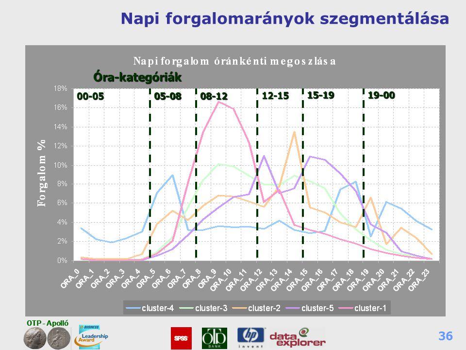 OTP - Apolló 36 Napi forgalomarányok szegmentálása00-0505-0808-12 12-15 15-1919-00Óra-kategóriák
