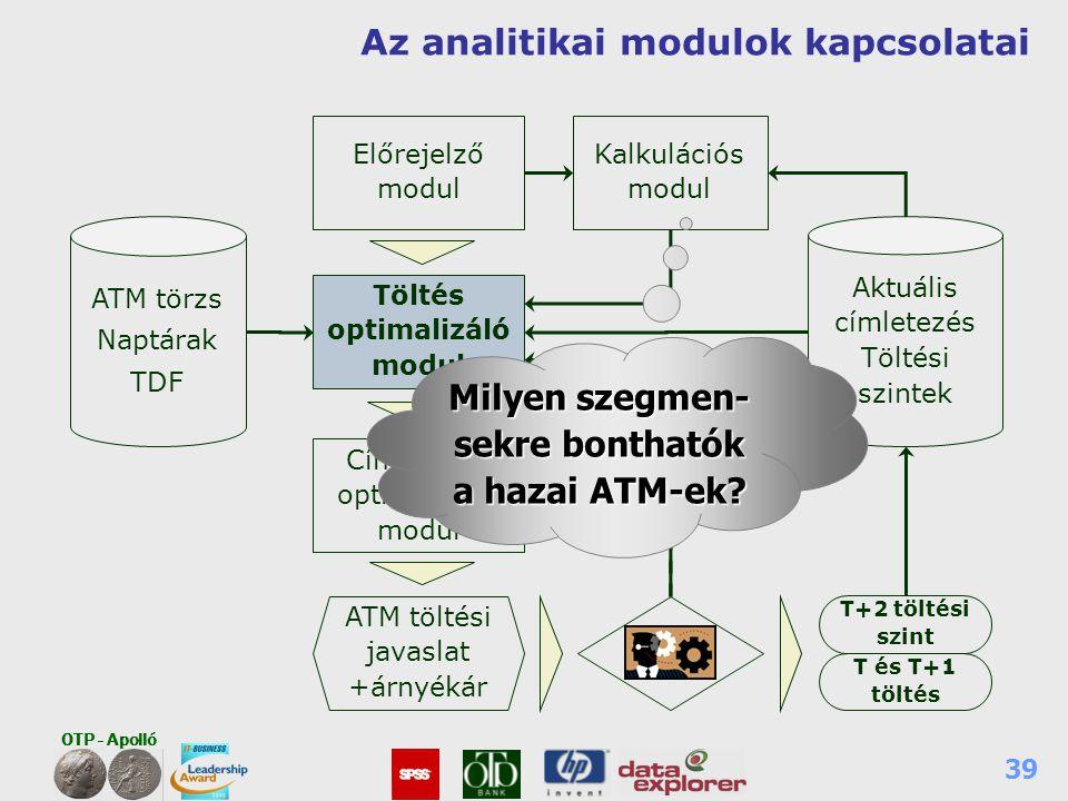 OTP - Apolló 39 Az analitikai modulok kapcsolatai Címletezés optimalizáló modul Előrejelző modul ATM töltési javaslat +árnyékár ATM törzs Naptárak TDF