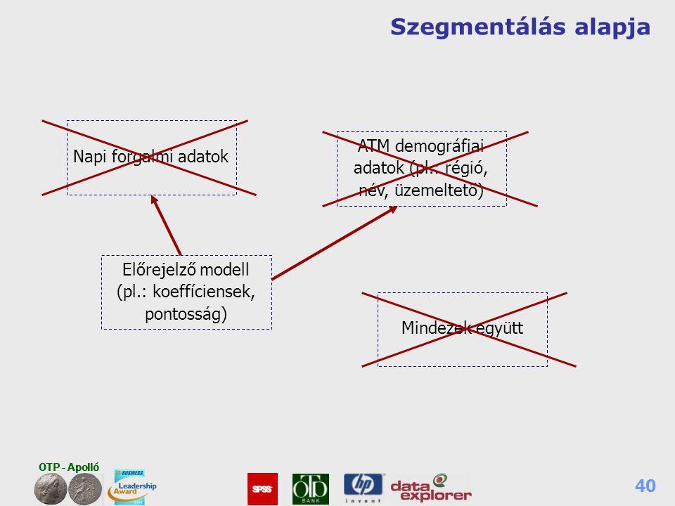 OTP - Apolló 40 Szegmentálás alapja Napi forgalmi adatok ATM demográfiai adatok (pl.: régió, név, üzemeltető) Előrejelző modell (pl.: koeffíciensek, p