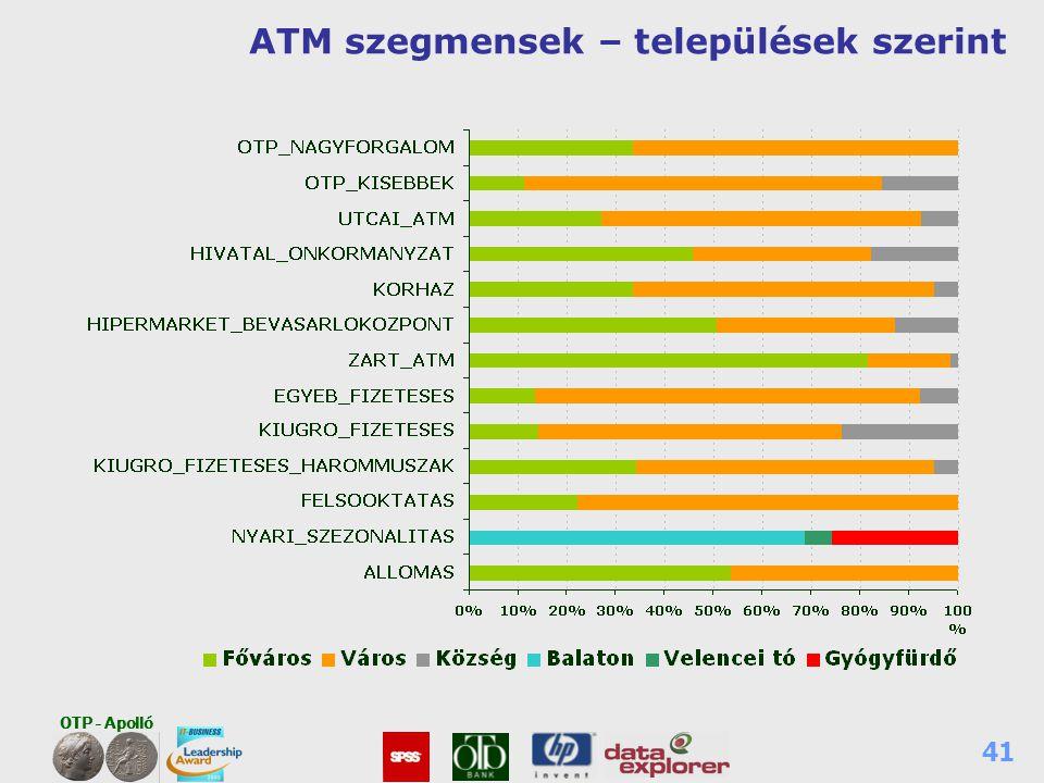 OTP - Apolló 41 ATM szegmensek – települések szerint