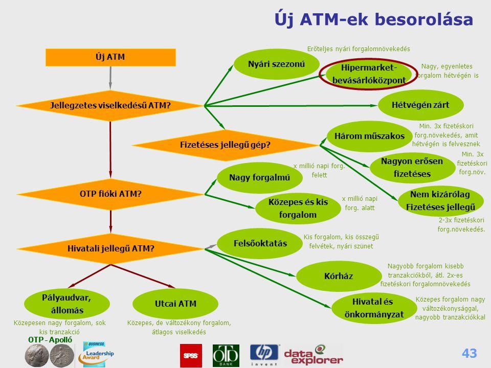 OTP - Apolló 43 Új ATM-ek besorolása Új ATM Hétvégén zárt Fizetéses jellegű gép?Jellegzetes viselkedésű ATM? OTP fióki ATM? Hivatali jellegű ATM? Nyár