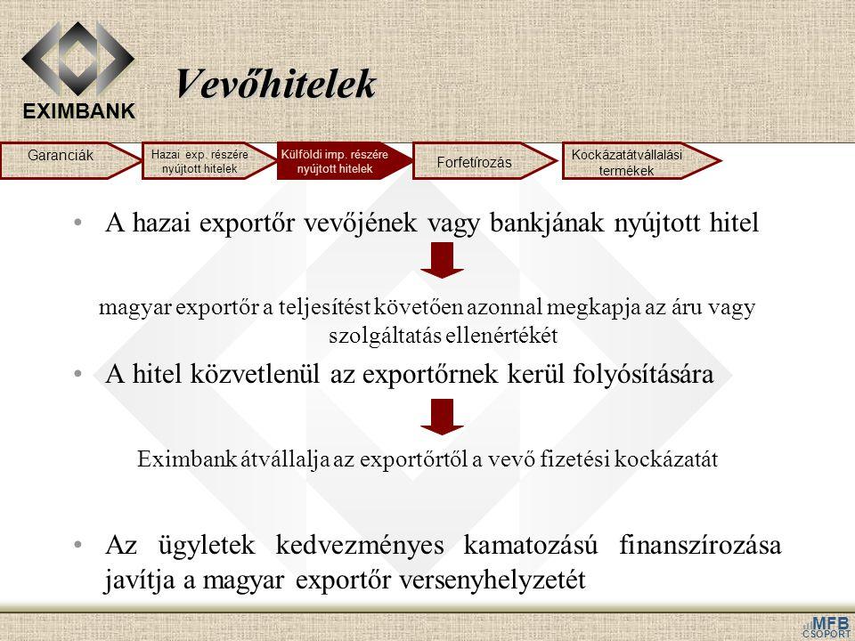EXIMBANK MFB CSOPORT Vevőhitelek •A hazai exportőr vevőjének vagy bankjának nyújtott hitel magyar exportőr a teljesítést követően azonnal megkapja az