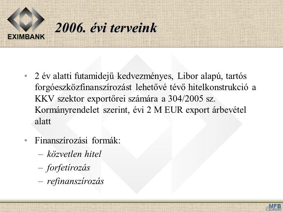 EXIMBANK MFB CSOPORT 2006. évi terveink •2 év alatti futamidejű kedvezményes, Libor alapú, tartós forgóeszközfinanszírozást lehetővé tévő hitelkonstru