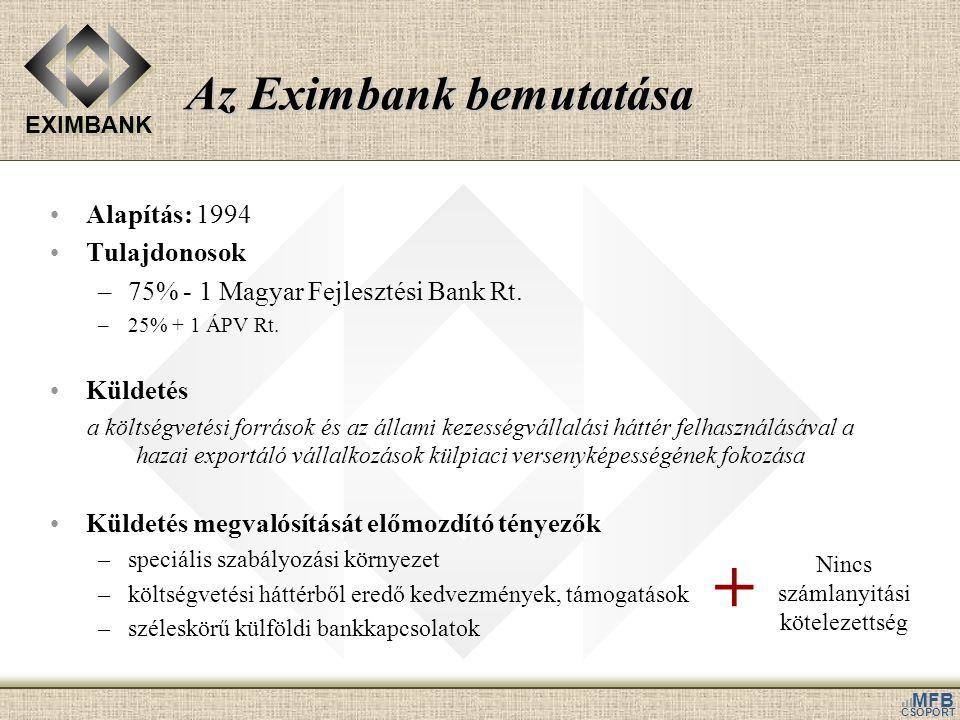 EXIMBANK MFB CSOPORT Az Eximbank bemutatása •Alapítás: 1994 •Tulajdonosok –75% - 1 Magyar Fejlesztési Bank Rt. –25% + 1 ÁPV Rt. •Küldetés a költségvet