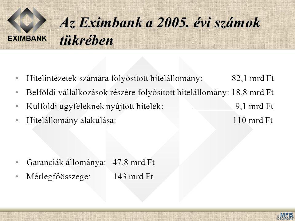 EXIMBANK MFB CSOPORT Az Eximbank a 2005. évi számok tükrében •Hitelintézetek számára folyósított hitelállomány: 82,1 mrd Ft •Belföldi vállalkozások ré