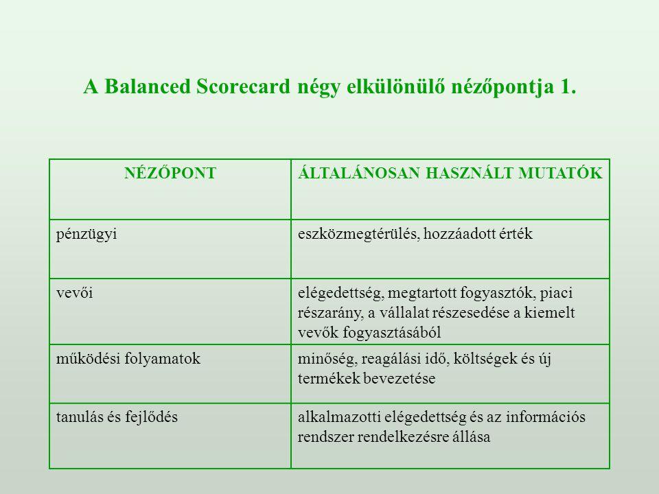 A Balanced Scorecard négy elkülönülő nézőpontja 1.