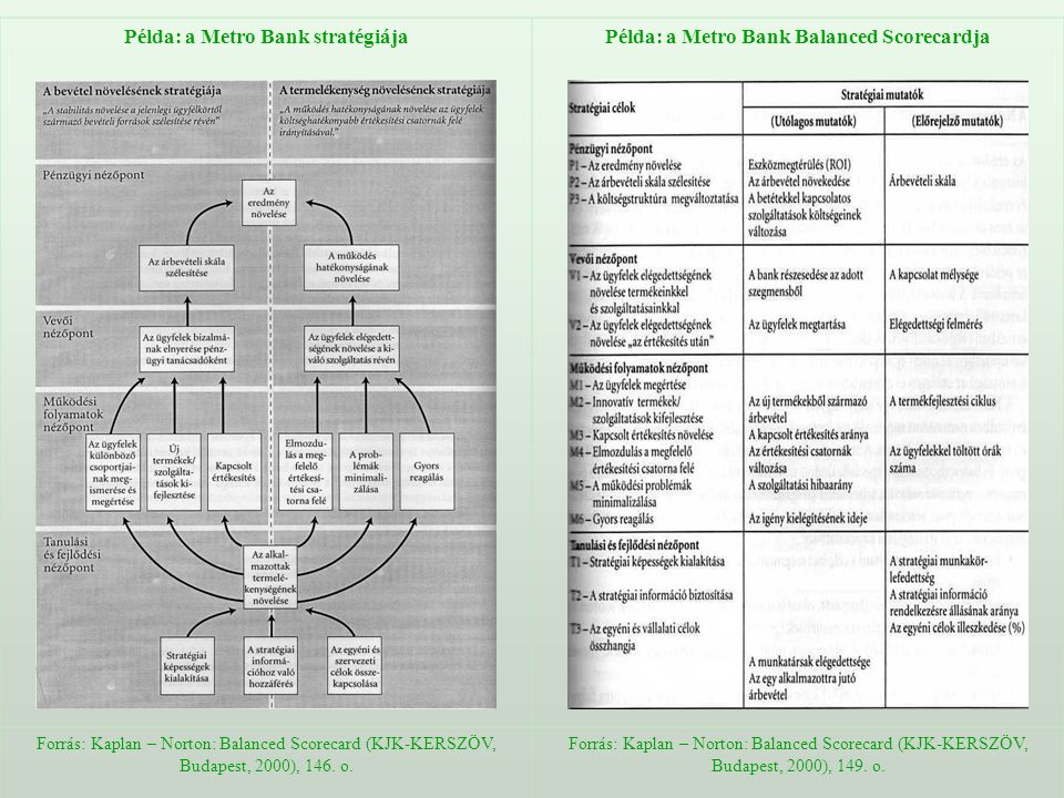 Példa: a Metro Bank stratégiájaPélda: a Metro Bank Balanced Scorecardja Forrás: Kaplan – Norton: Balanced Scorecard (KJK-KERSZÖV, Budapest, 2000), 146.