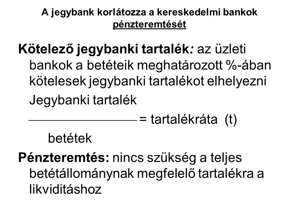 A jegybank korlátozza a kereskedelmi bankok pénzteremtését Kötelező jegybanki tartalék: az üzleti bankok a betéteik meghatározott %-ában kötelesek jeg