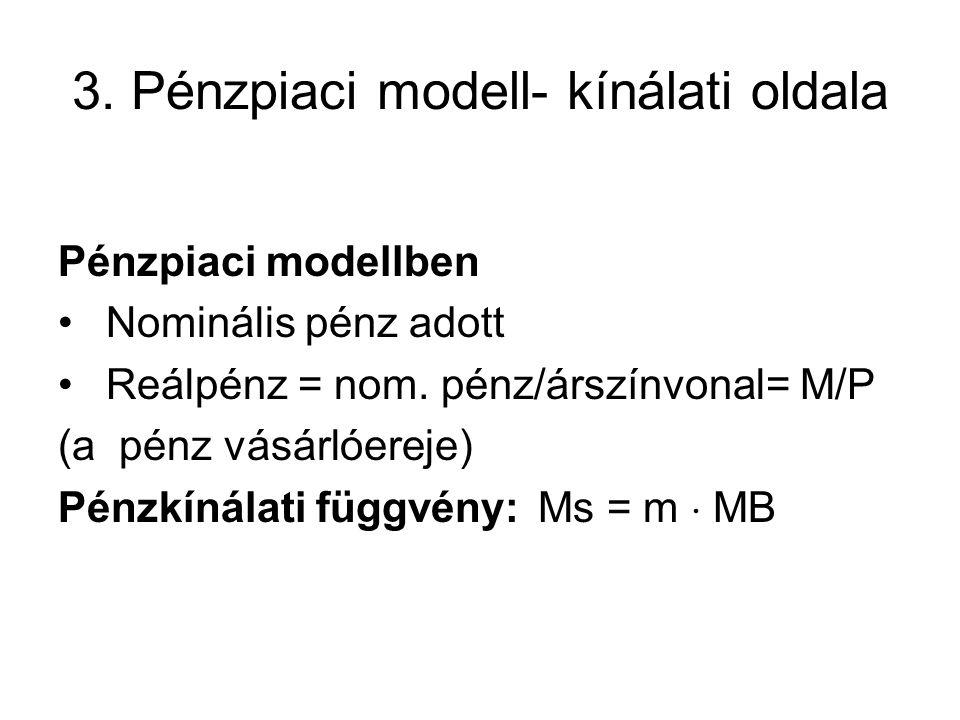 3. Pénzpiaci modell- kínálati oldala Pénzpiaci modellben • Nominális pénz adott • Reálpénz = nom. pénz/árszínvonal= M/P (a pénz vásárlóereje) Pénzkíná