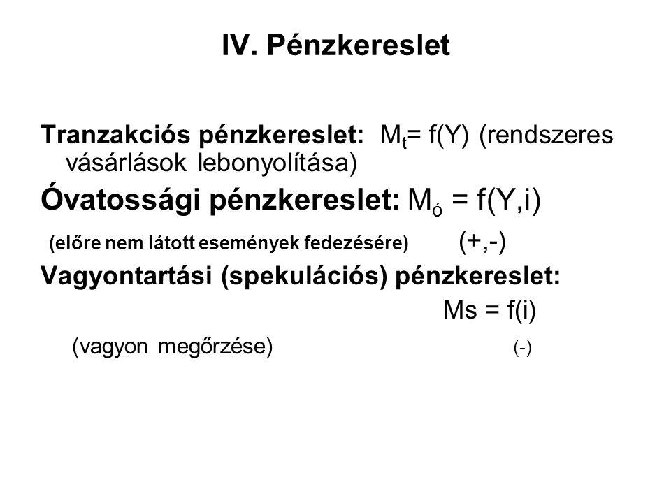 IV. Pénzkereslet Tranzakciós pénzkereslet: M t = f(Y) (rendszeres vásárlások lebonyolítása) Óvatossági pénzkereslet: M ó = f(Y,i) (előre nem látott es