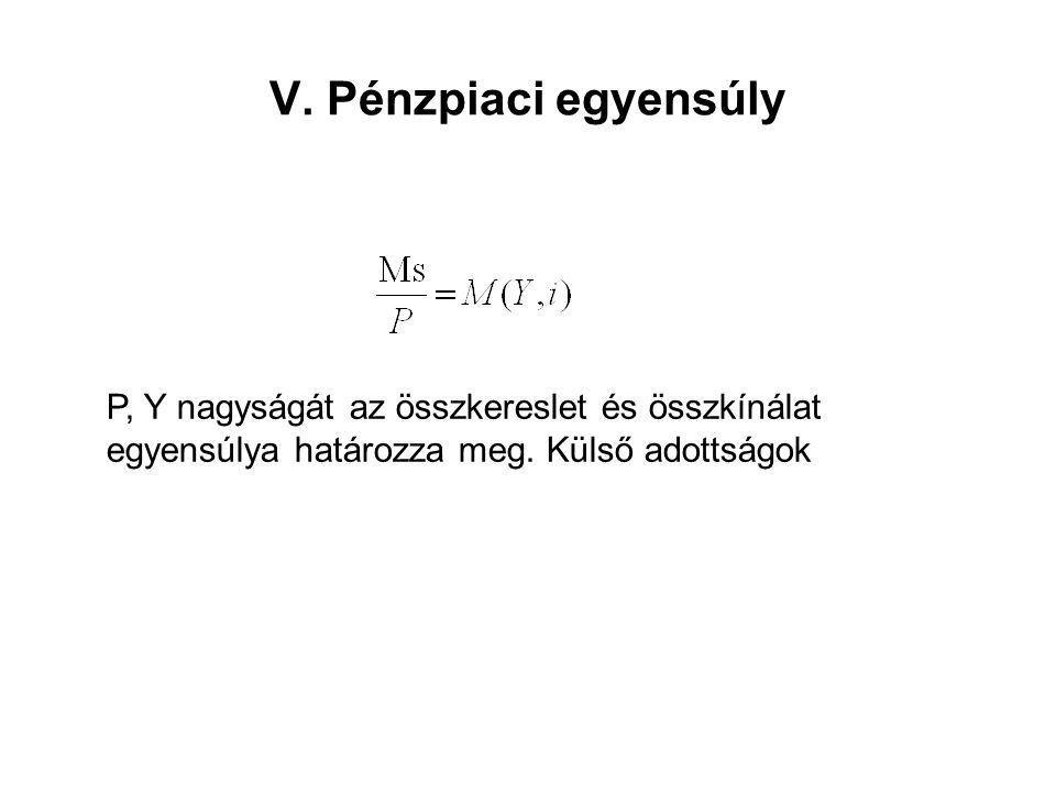 V. Pénzpiaci egyensúly P, Y nagyságát az összkereslet és összkínálat egyensúlya határozza meg. Külső adottságok