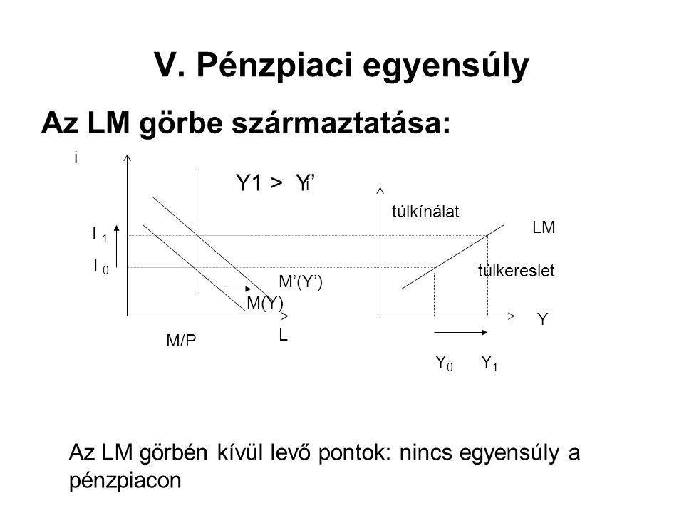 V. Pénzpiaci egyensúly Az LM görbe származtatása: Y i LM L i M/P I 1 I 0 Y 0 Y 1 M(Y) M'(Y') Y1 > Y' Az LM görbén kívül levő pontok: nincs egyensúly a